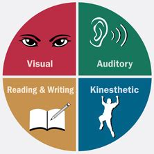 What are the four modes of essay writing